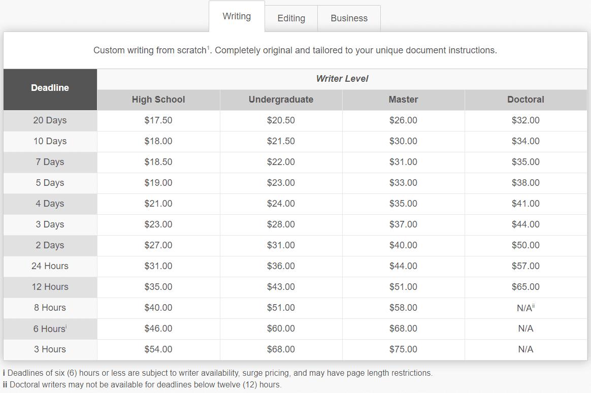 Ultius.com-prices